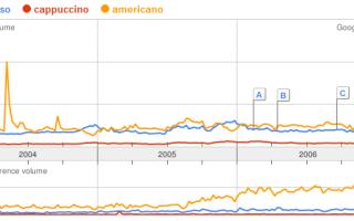 Маленькое исследование при помощи Google Trends